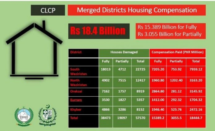 Govt releases Rs 18.4 b for reconstruction of 57,000 houses in tribal districts